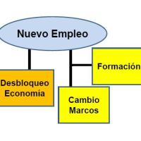Los pilares del nuevo empleo (2)